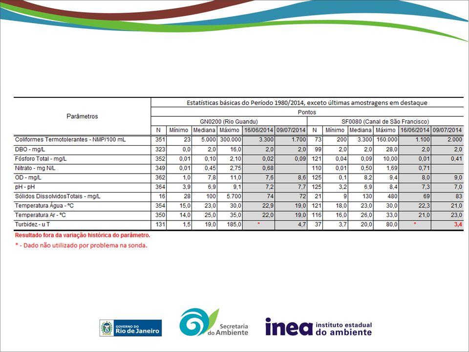 Monitoramento Qualidade de água dia 01/07: PS441: Histórico 1980/2014 - Medianas Anuais X Monitoramento Sistemático 01/07