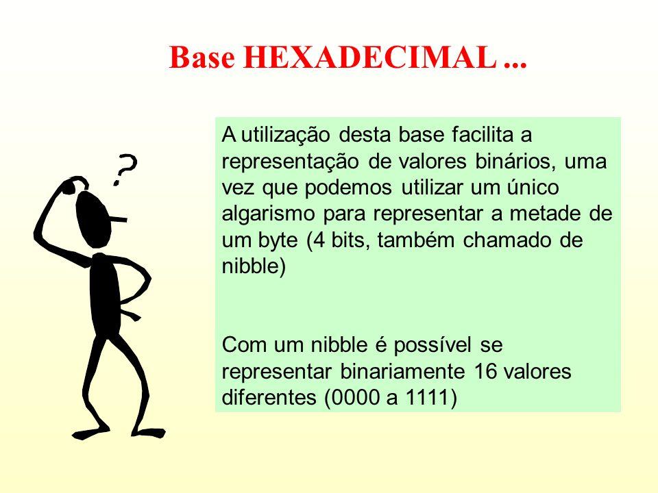 COMPUTAÇÃO AULA 3 Codificação Hexadecimal Conversão entre base decimal, binária e hexadecimal