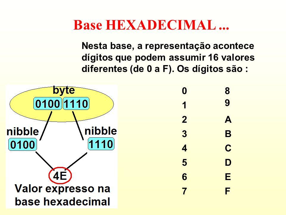 Base HEXADECIMAL... A utilização desta base facilita a representação de valores binários, uma vez que podemos utilizar um único algarismo para represe
