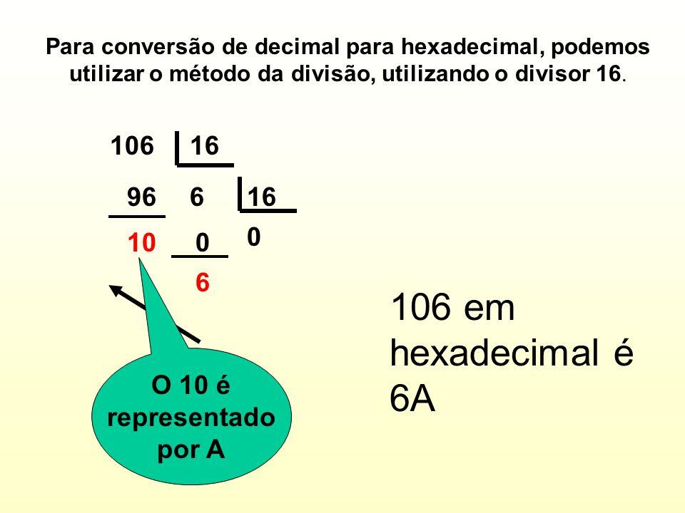 Para conversão de decimal para hexadecimal, podemos utilizar o método da divisão, utilizando o divisor 16.