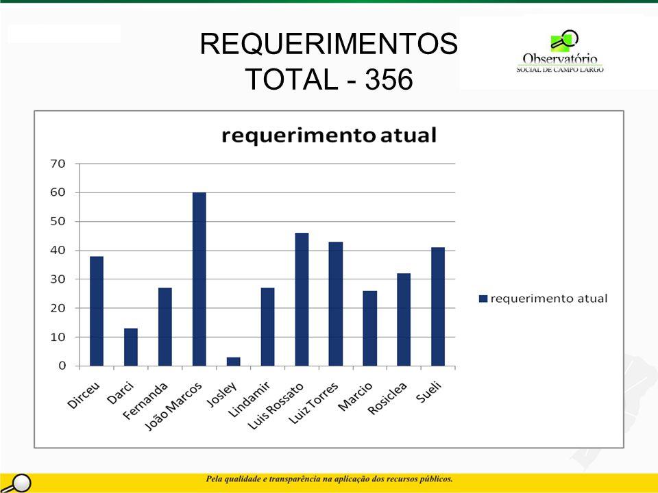 REQUERIMENTOS TOTAL - 356