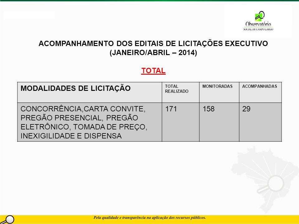 ACOMPANHAMENTO DOS EDITAIS DE LICITAÇÕES EXECUTIVO (JANEIRO/ABRIL – 2014) TOTAL MODALIDADES DE LICITAÇÃO TOTAL REALIZADO MONITORADASACOMPANHADAS CONCORRÊNCIA,CARTA CONVITE, PREGÃO PRESENCIAL, PREGÃO ELETRÔNICO, TOMADA DE PREÇO, INEXIGILIDADE E DISPENSA 17115829