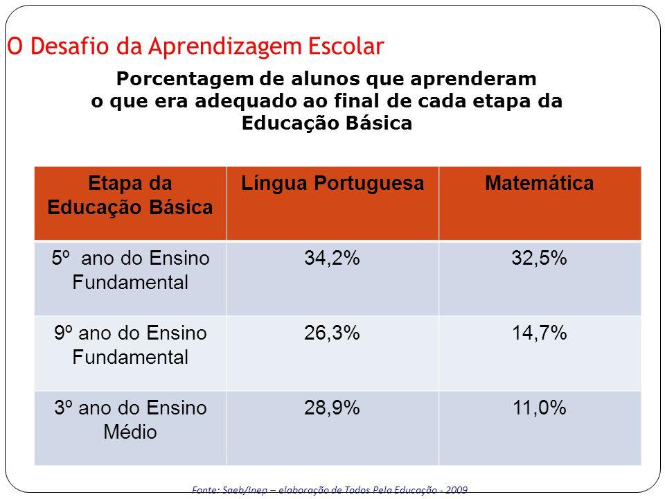 O Desafio da Aprendizagem Escolar Porcentagem de alunos que aprenderam o que era adequado ao final de cada etapa da Educação Básica Fonte: Saeb/Inep – elaboração de Todos Pela Educação - 2009 Etapa da Educação Básica Língua PortuguesaMatemática 5º ano do Ensino Fundamental 34,2%32,5% 9º ano do Ensino Fundamental 26,3%14,7% 3º ano do Ensino Médio 28,9%11,0%