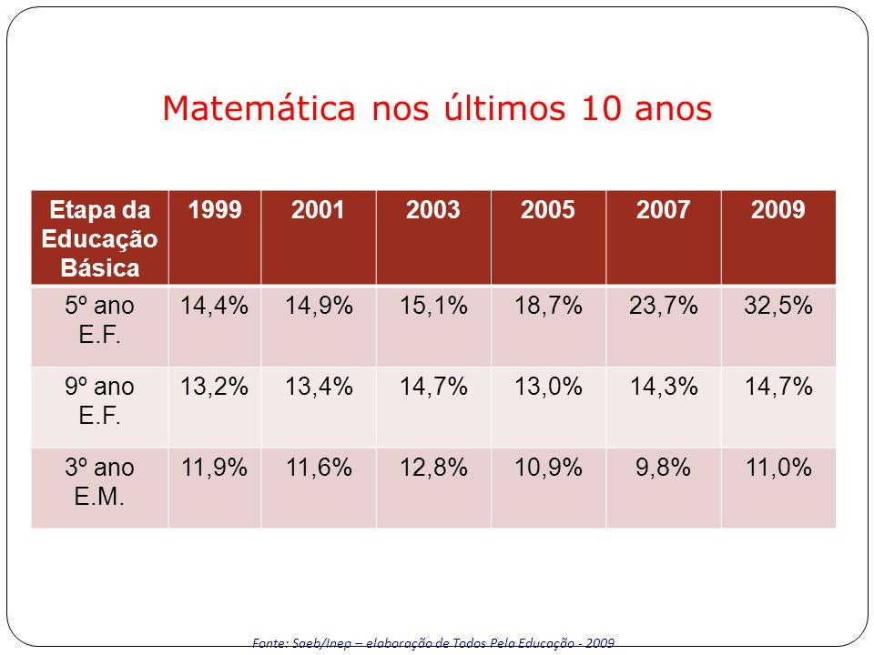 Matemática nos últimos 10 anos Fonte: Saeb/Inep – elaboração de Todos Pela Educação - 2009 Etapa da Educação Básica 199920012003200520072009 5º ano E.F.