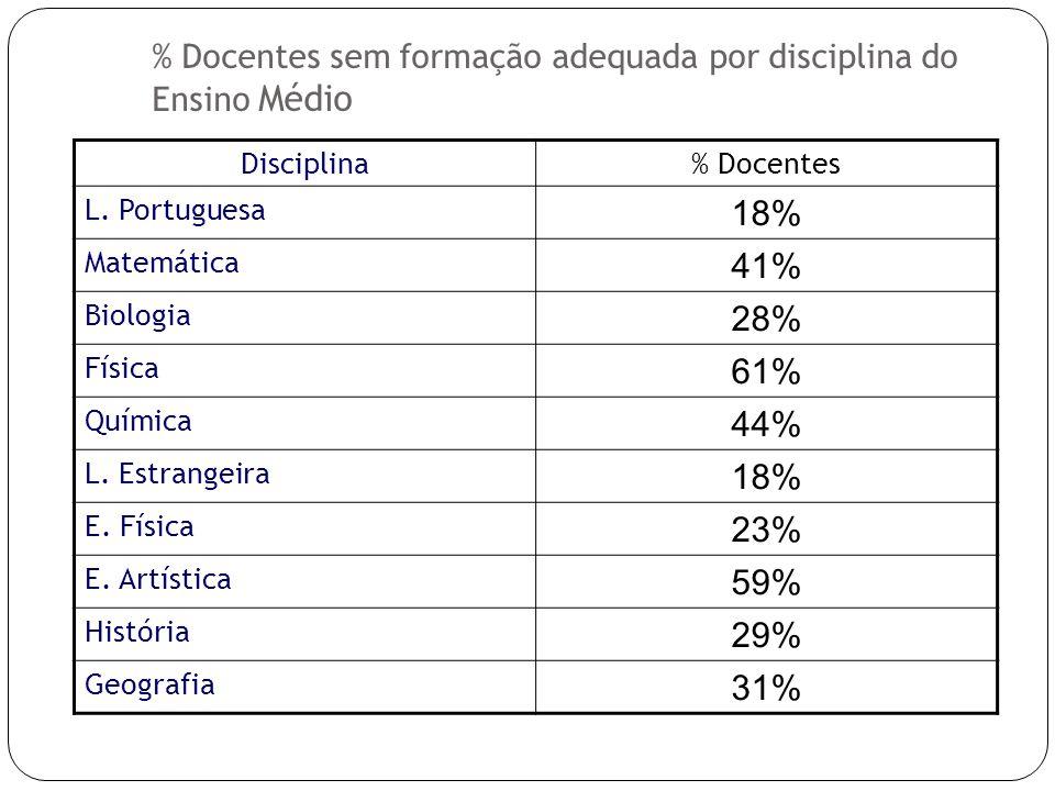 Disciplina% Docentes L. Portuguesa 18% Matemática 41% Biologia 28% Física 61% Química 44% L.