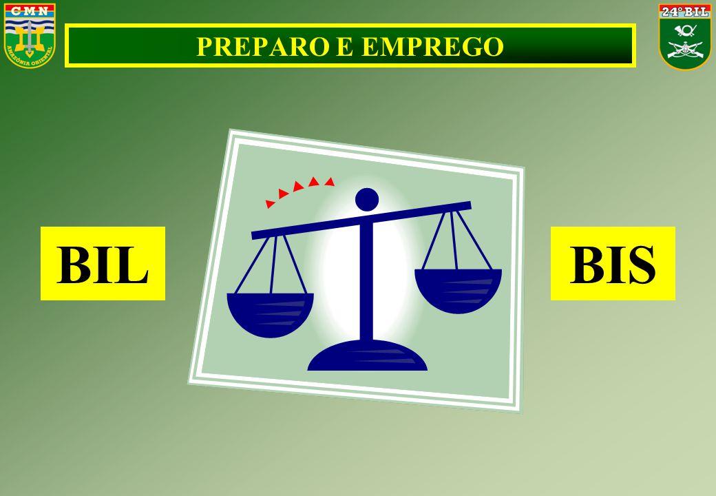 PREPARO E EMPREGO BILBIS