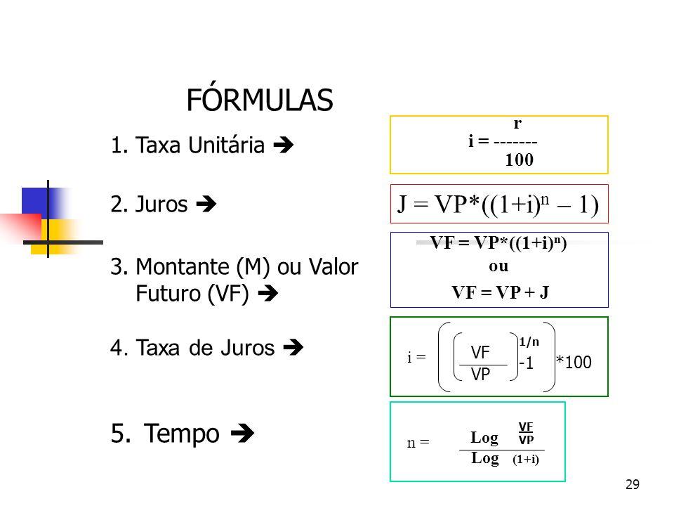 29 FÓRMULAS 1.Taxa Unitária  2.Juros  3.Montante (M) ou Valor Futuro (VF)  4.Taxa de Juros  5. Tempo  r i = ------- 100 VF = VP*((1+i) n ) ou VF