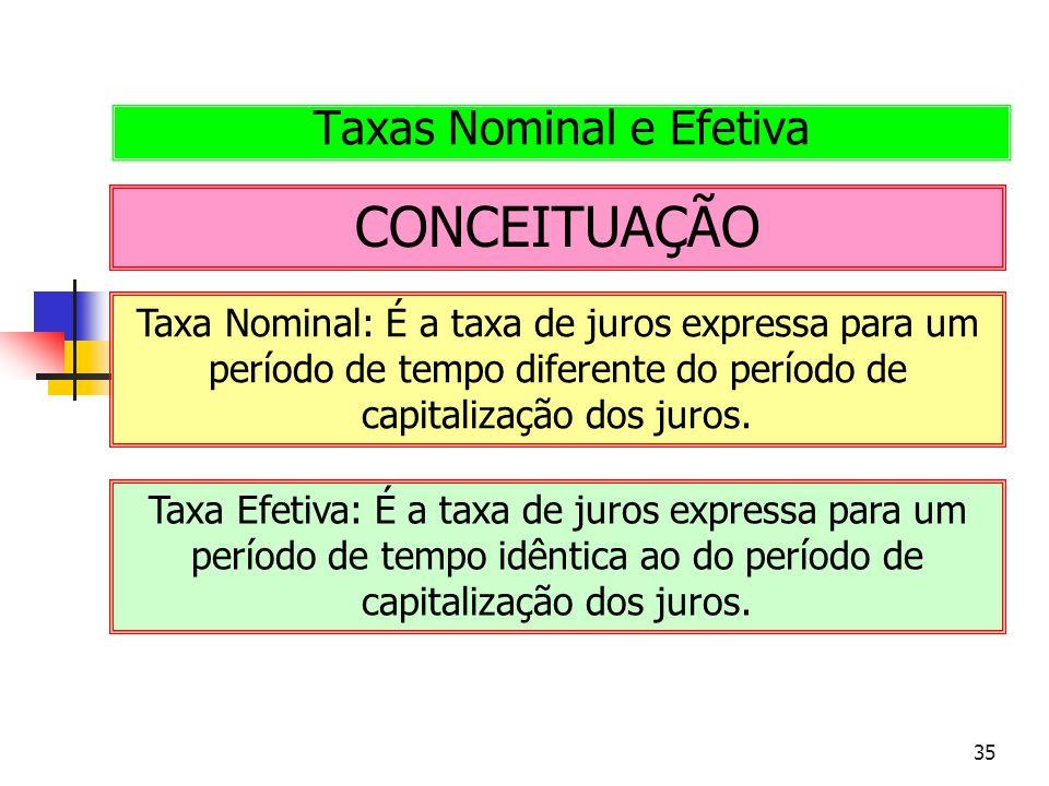 35 CONCEITUAÇÃO Taxas Nominal e Efetiva Taxa Nominal: É a taxa de juros expressa para um período de tempo diferente do período de capitalização dos ju
