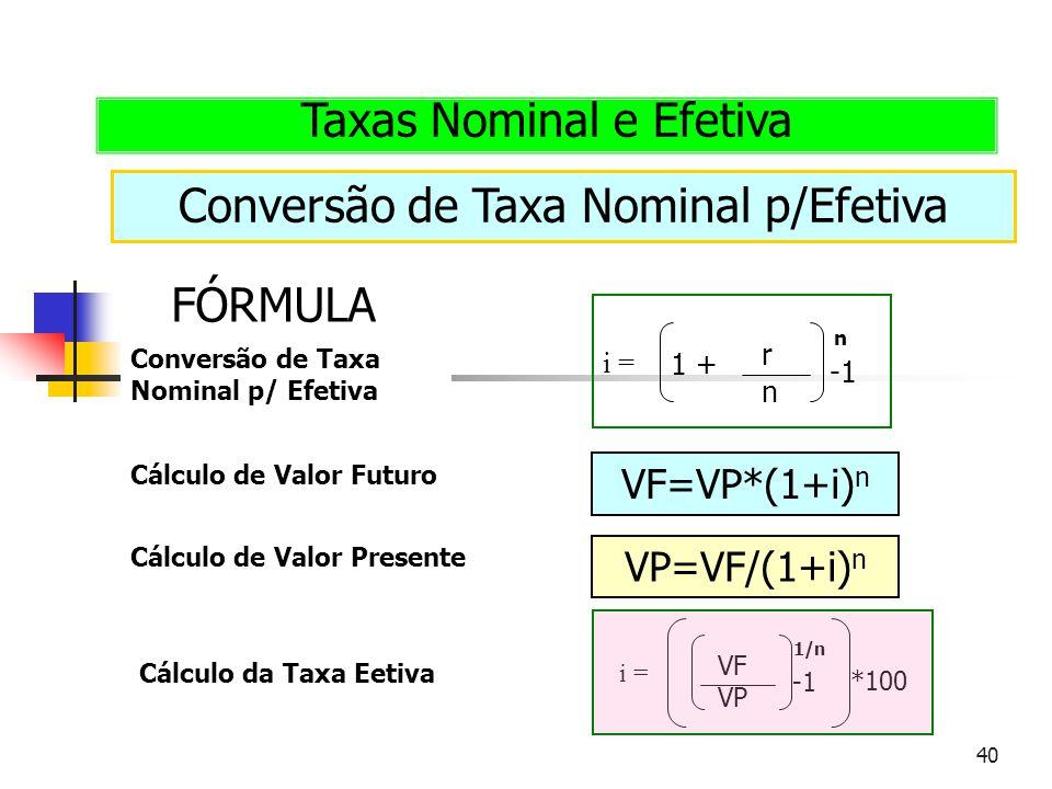 40 Conversão de Taxa Nominal p/Efetiva Taxas Nominal e Efetiva FÓRMULA i = r n n 1 + VP=VF/(1+i) n VF=VP*(1+i) n Conversão de Taxa Nominal p/ Efetiva