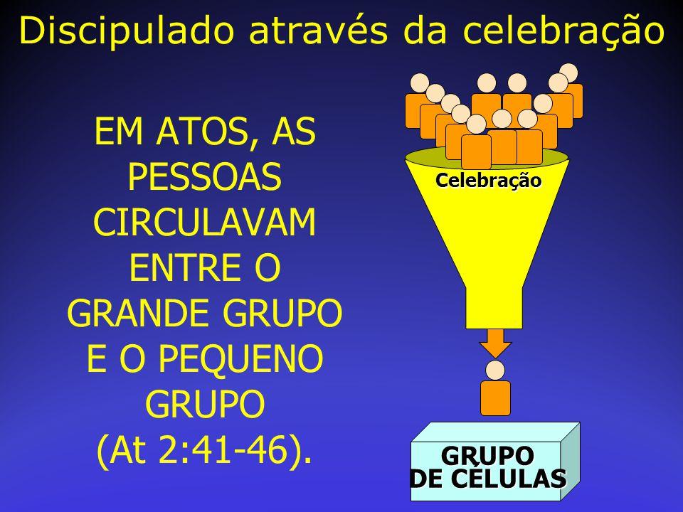 EM ATOS, AS PESSOAS CIRCULAVAM ENTRE O GRANDE GRUPO E O PEQUENO GRUPO (At 2:41-46). GRUPO DE CÉLULAS Celebração Discipulado através da celebração