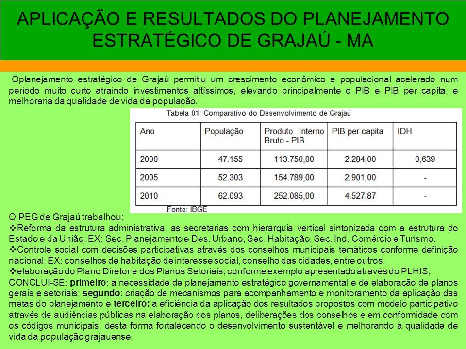 APLICAÇÃO E RESULTADOS DO PLANEJAMENTO ESTRATÉGICO DE GRAJAÚ - MA Oplanejamento estratégico de Grajaú permitiu um crescimento econômico e populacional