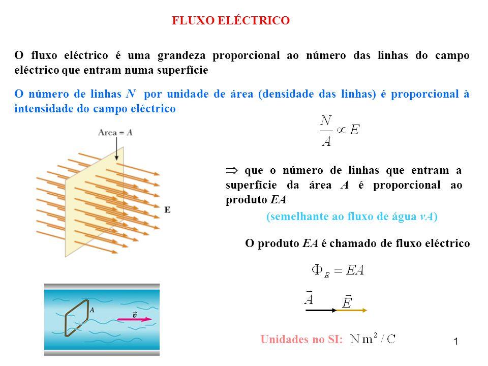 1 FLUXO ELÉCTRICO O fluxo eléctrico é uma grandeza proporcional ao número das linhas do campo eléctrico que entram numa superfície O número de linhas N por unidade de área (densidade das linhas) é proporcional à intensidade do campo eléctrico  que o número de linhas que entram a superfície da área A é proporcional ao produto EA O produto EA é chamado de fluxo eléctrico Unidades no SI: (semelhante ao fluxo de água vA)
