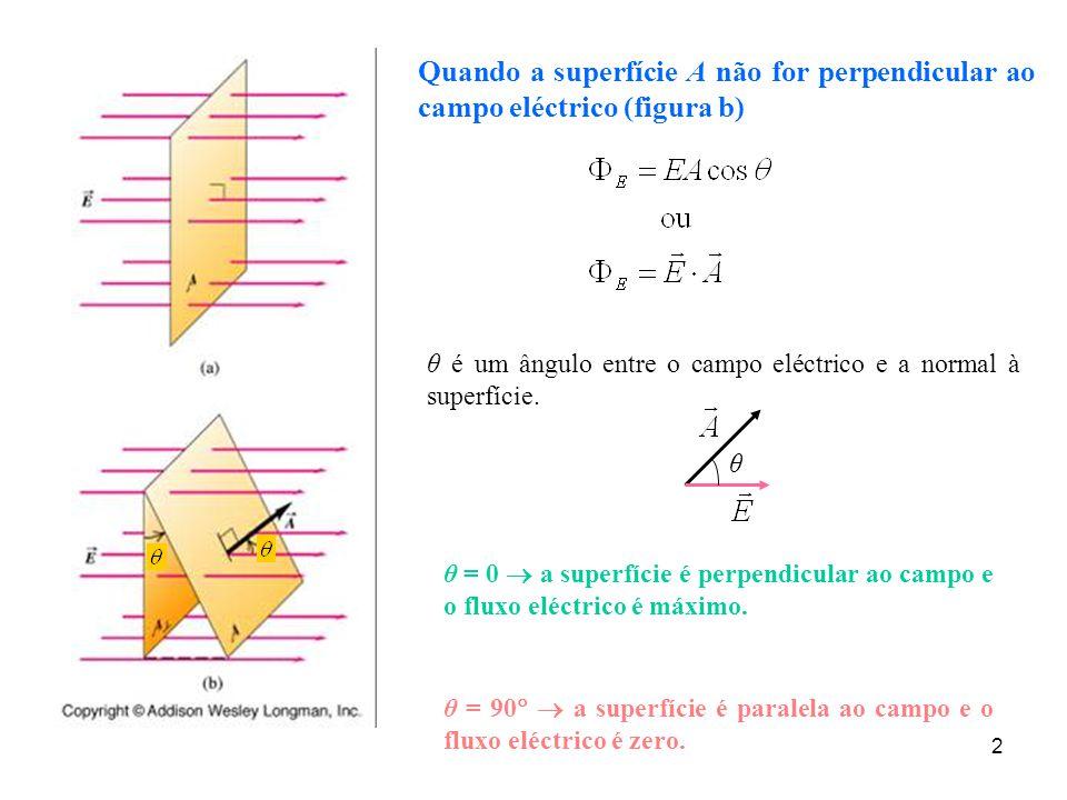 2 Quando a superfície A não for perpendicular ao campo eléctrico (figura b) θ é um ângulo entre o campo eléctrico e a normal à superfície. θ = 0  a s