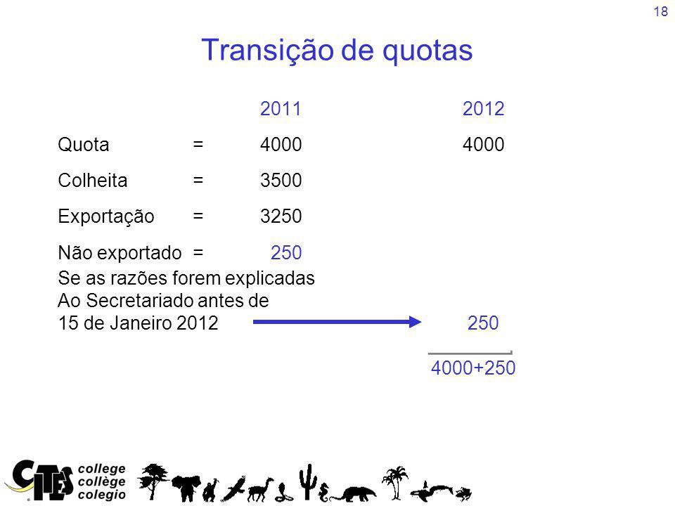 18 Transição de quotas 20112012 Quota=40004000 Colheita=3500 Exportação =3250 Não exportado= 250 Se as razões forem explicadas Ao Secretariado antes de 15 de Janeiro 2012 250 4000+250