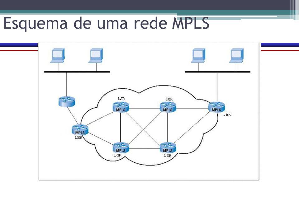 Esquema de uma rede MPLS
