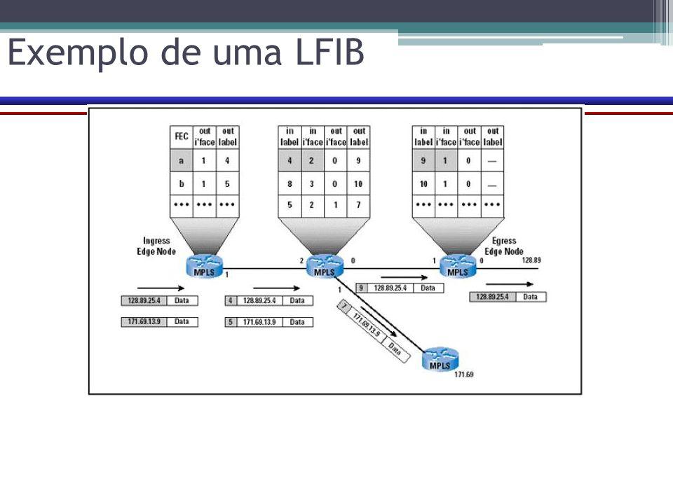 Exemplo de uma LFIB