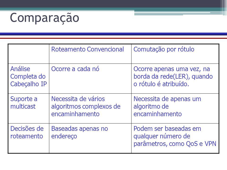 Comparação Roteamento ConvencionalComutação por rótulo Análise Completa do Cabeçalho IP Ocorre a cada nóOcorre apenas uma vez, na borda da rede(LER),