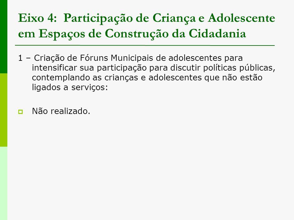 Eixo 4: Participação de Criança e Adolescente em Espaços de Construção da Cidadania 1 – Criação de Fóruns Municipais de adolescentes para intensificar