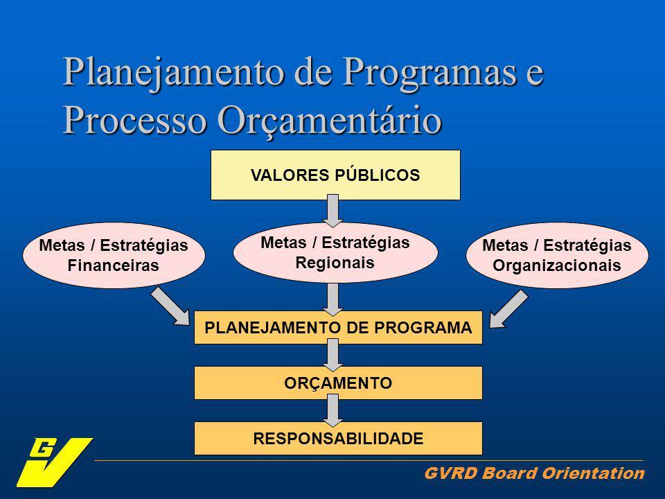 GVRD Board Orientation Planejamento de Programas e Processo Orçamentário VALORES PÚBLICOS Metas / Estratégias Regionais PLANEJAMENTO DE PROGRAMA ORÇAMENTO RESPONSABILIDADE Metas / Estratégias Organizacionais Metas / Estratégias Financeiras