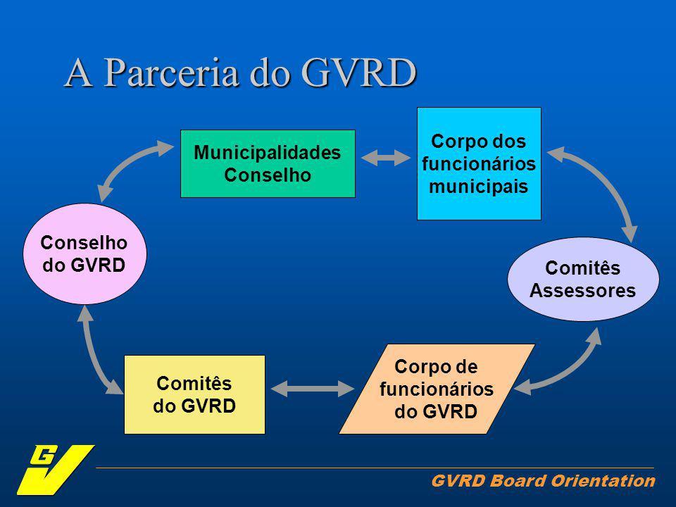 GVRD Board Orientation O GVRD como uma parceria atuante Finanças Todos os membros se beneficiam de crédito coletivo em empréstimos conjuntos Há somente um pagador de taxas, e ela/ele espera que mantenhamos os custos baixos e as prioridades balanceadas - regionais e locais; sociais, econômicas e de meio ambiente