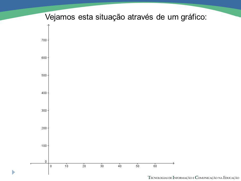 Vejamos esta situação através de um gráfico: