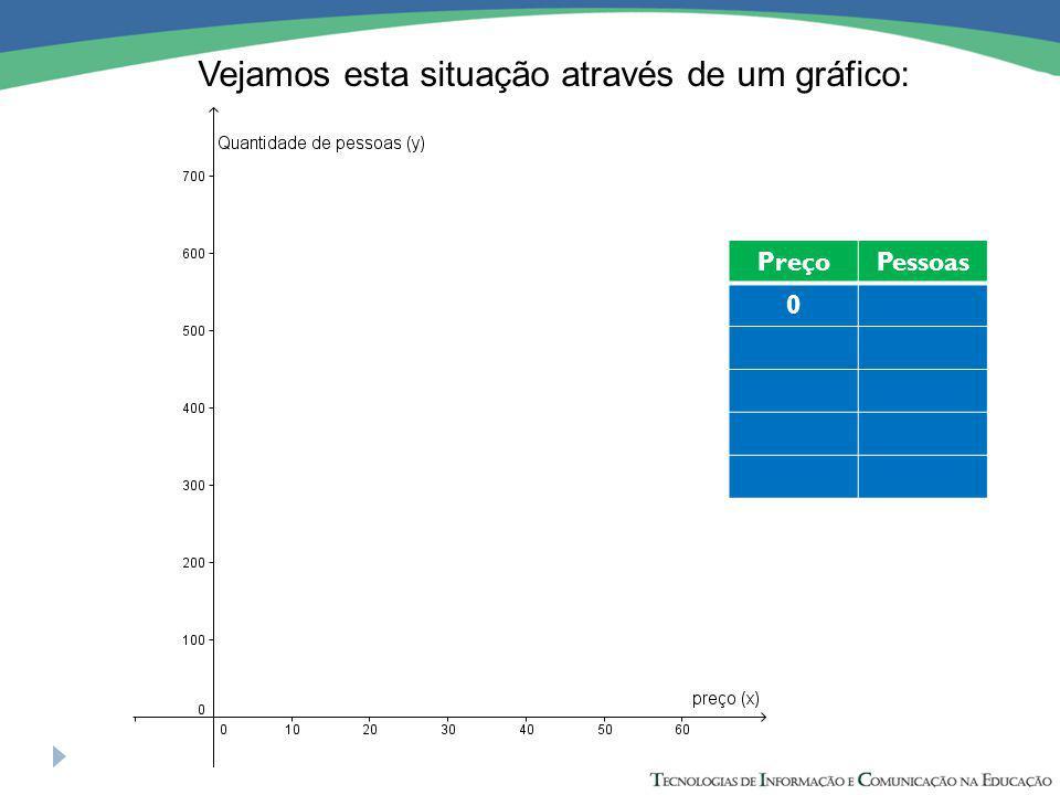 Vejamos esta situação através de um gráfico: PreçoPessoas 0