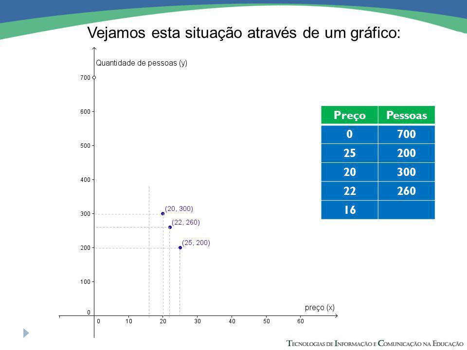 Vejamos esta situação através de um gráfico: PreçoPessoas 0700 25200 20300 22260 16