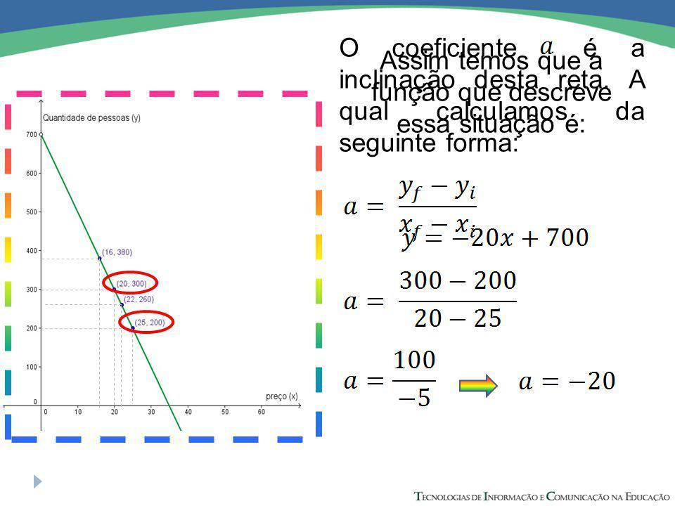 O coeficiente é a inclinação desta reta.