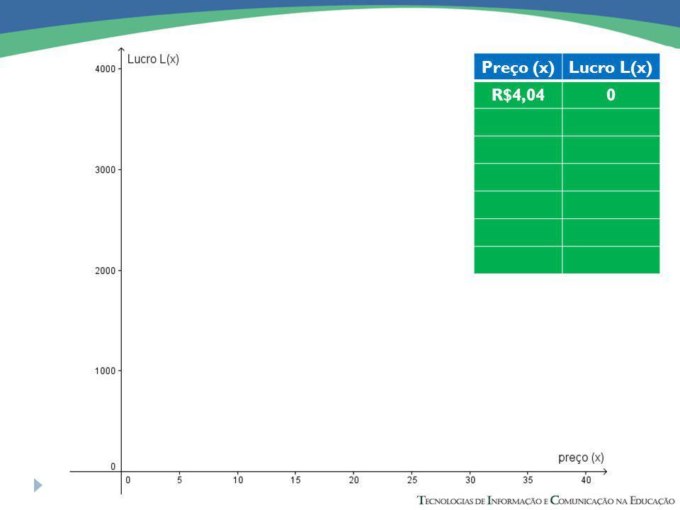 Preço (x)Lucro L(x) R$4,040