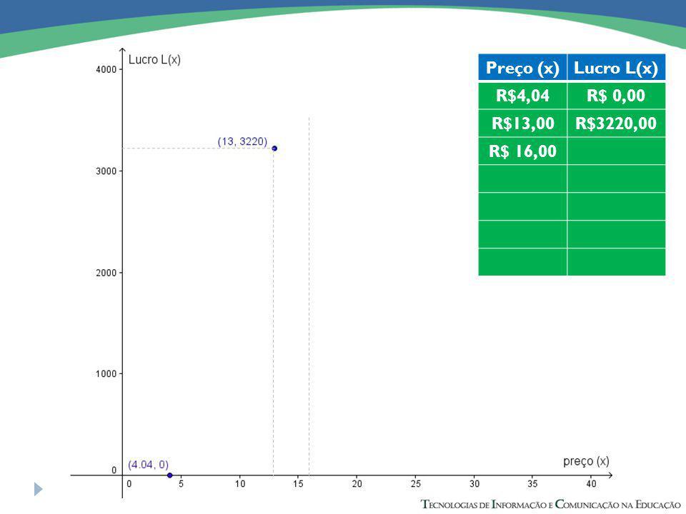 Preço (x)Lucro L(x) R$4,04R$ 0,00 R$13,00R$3220,00 R$ 16,00