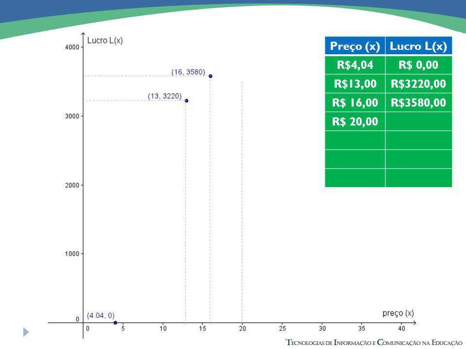 Preço (x)Lucro L(x) R$4,04R$ 0,00 R$13,00R$3220,00 R$ 16,00R$3580,00 R$ 20,00