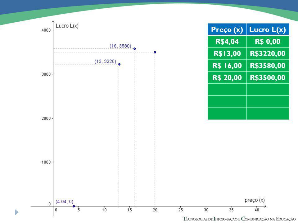 Preço (x)Lucro L(x) R$4,04R$ 0,00 R$13,00R$3220,00 R$ 16,00R$3580,00 R$ 20,00R$3500,00