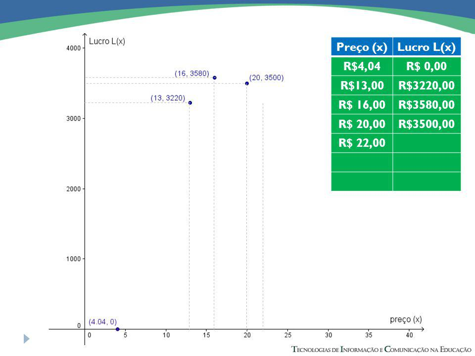 Preço (x)Lucro L(x) R$4,04R$ 0,00 R$13,00R$3220,00 R$ 16,00R$3580,00 R$ 20,00R$3500,00 R$ 22,00