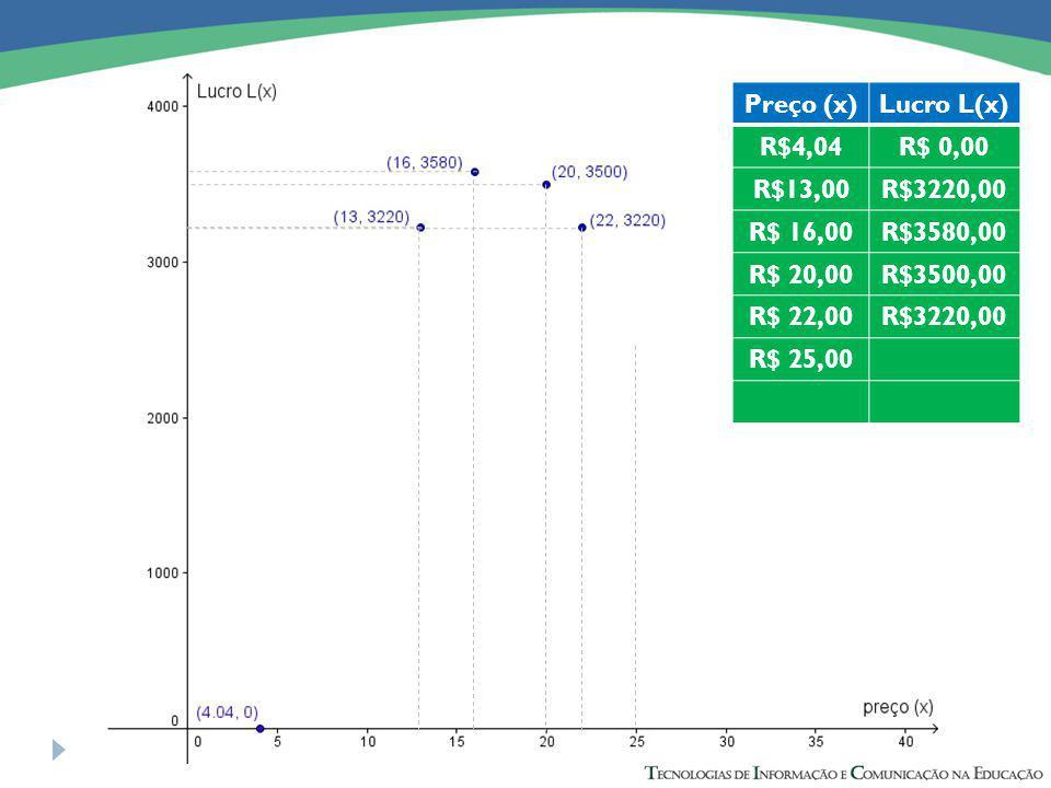 Preço (x)Lucro L(x) R$4,04R$ 0,00 R$13,00R$3220,00 R$ 16,00R$3580,00 R$ 20,00R$3500,00 R$ 22,00R$3220,00 R$ 25,00