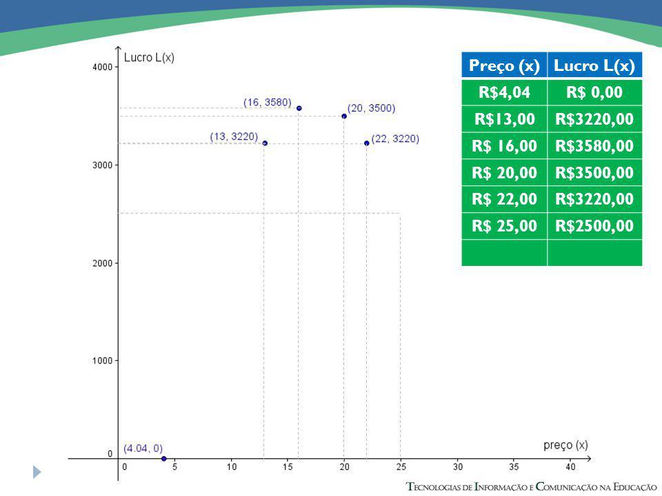 Preço (x)Lucro L(x) R$4,04R$ 0,00 R$13,00R$3220,00 R$ 16,00R$3580,00 R$ 20,00R$3500,00 R$ 22,00R$3220,00 R$ 25,00R$2500,00