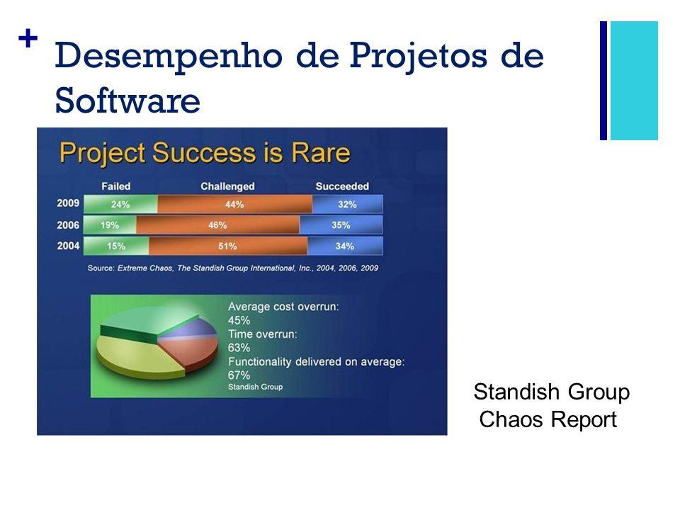 + Desempenho de Projetos de Software Standish Group Chaos Report