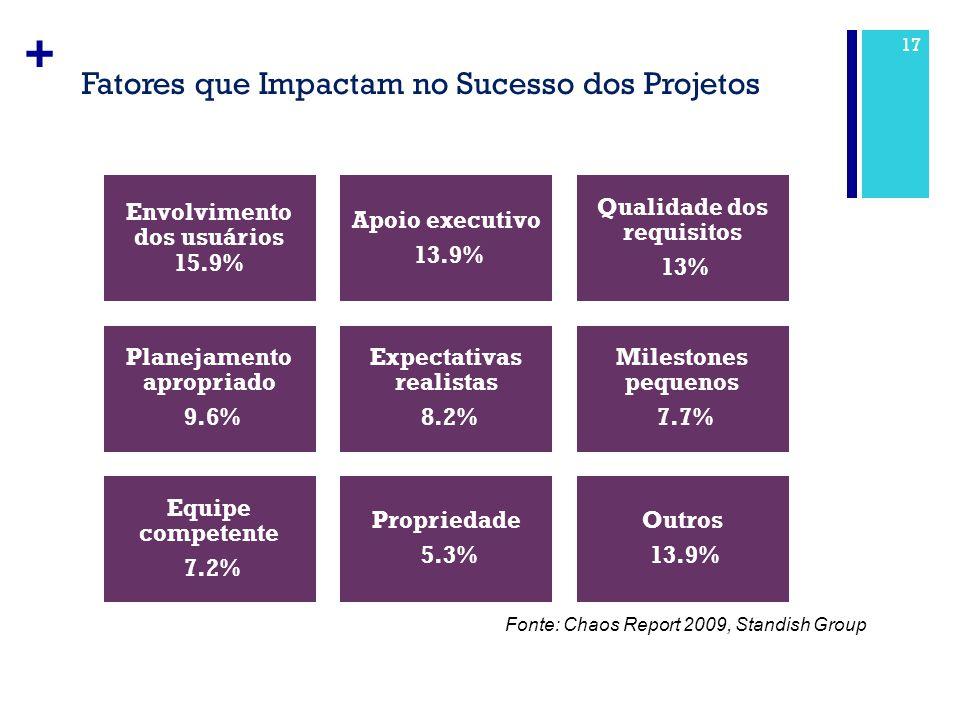 + Fatores que Impactam no Sucesso dos Projetos 17 Envolvimento dos usuários 15.9% Apoio executivo 13.9% Qualidade dos requisitos 13% Planejamento apro