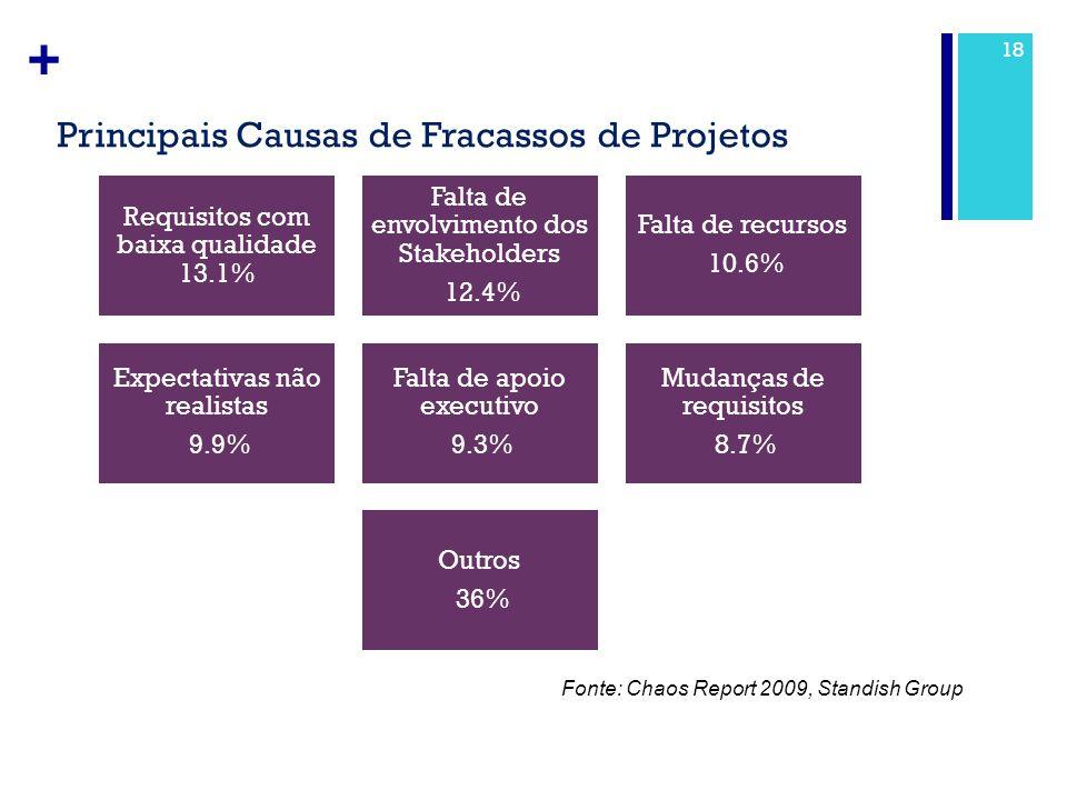 + Principais Causas de Fracassos de Projetos 18 Requisitos com baixa qualidade 13.1% Falta de envolvimento dos Stakeholders 12.4% Falta de recursos 10