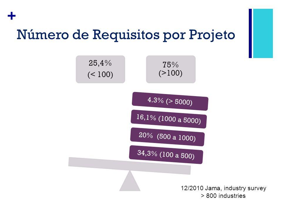+ Número de Requisitos por Projeto 25,4% (< 100) 75% (>100) 34,3% (100 a 500) 20% (500 a 1000) 16,1% (1000 a 5000) 4.3% (> 5000) 12/2010 Jama, industr