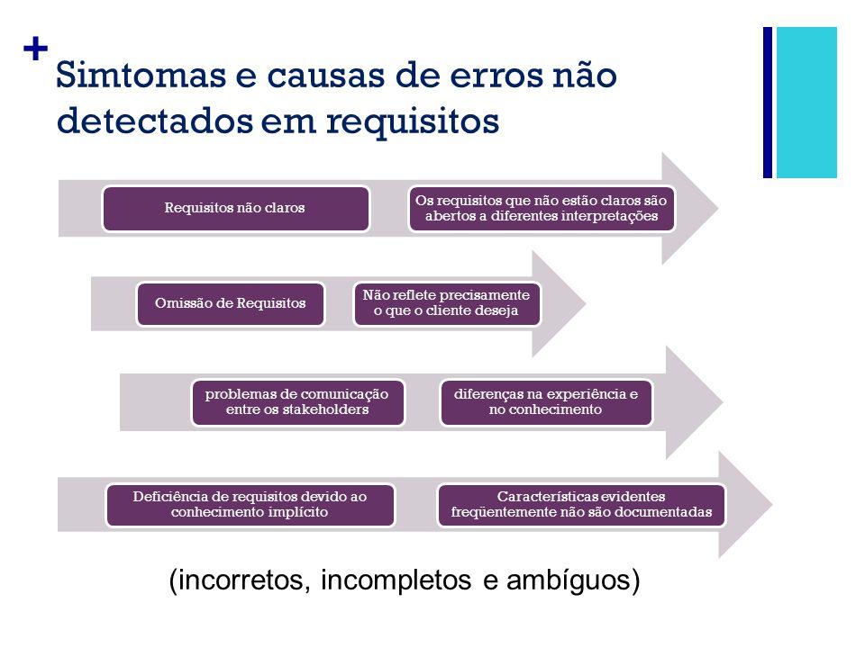 + Simtomas e causas de erros não detectados em requisitos Requisitos não claros Os requisitos que não estão claros são abertos a diferentes interpreta