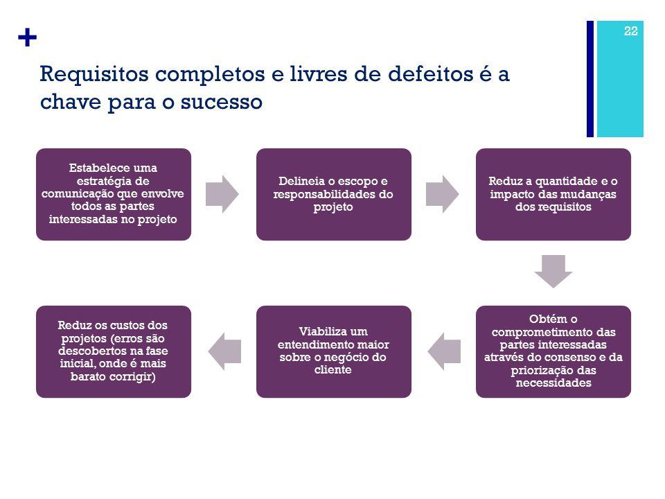 + Requisitos completos e livres de defeitos é a chave para o sucesso 22 Estabelece uma estratégia de comunicação que envolve todos as partes interessa