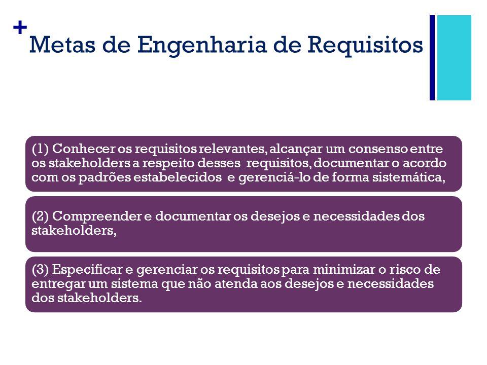 + Metas de Engenharia de Requisitos (1) Conhecer os requisitos relevantes, alcançar um consenso entre os stakeholders a respeito desses requisitos, do