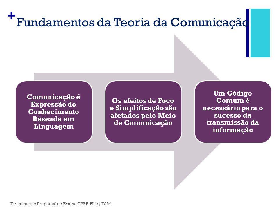 + Fundamentos da Teoria da Comunicação Comunicação é Expressão do Conhecimento Baseada em Linguagem Os efeitos de Foco e Simplificação são afetados pe