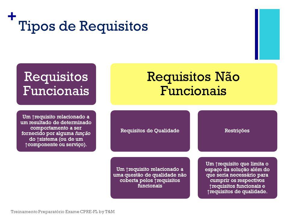 + Tipos de Requisitos Requisitos Funcionais Um ↑ requisito relacionado a um resultado de determinado comportamento a ser fornecido por alguma função d