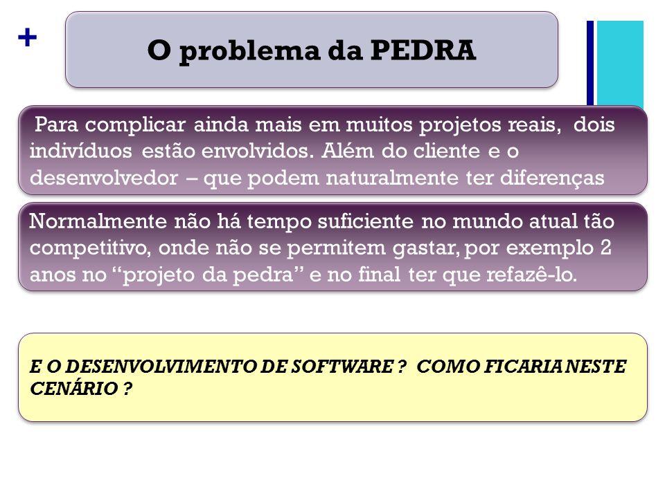 + O problema da PEDRA Para complicar ainda mais em muitos projetos reais, dois indivíduos estão envolvidos. Além do cliente e o desenvolvedor – que po