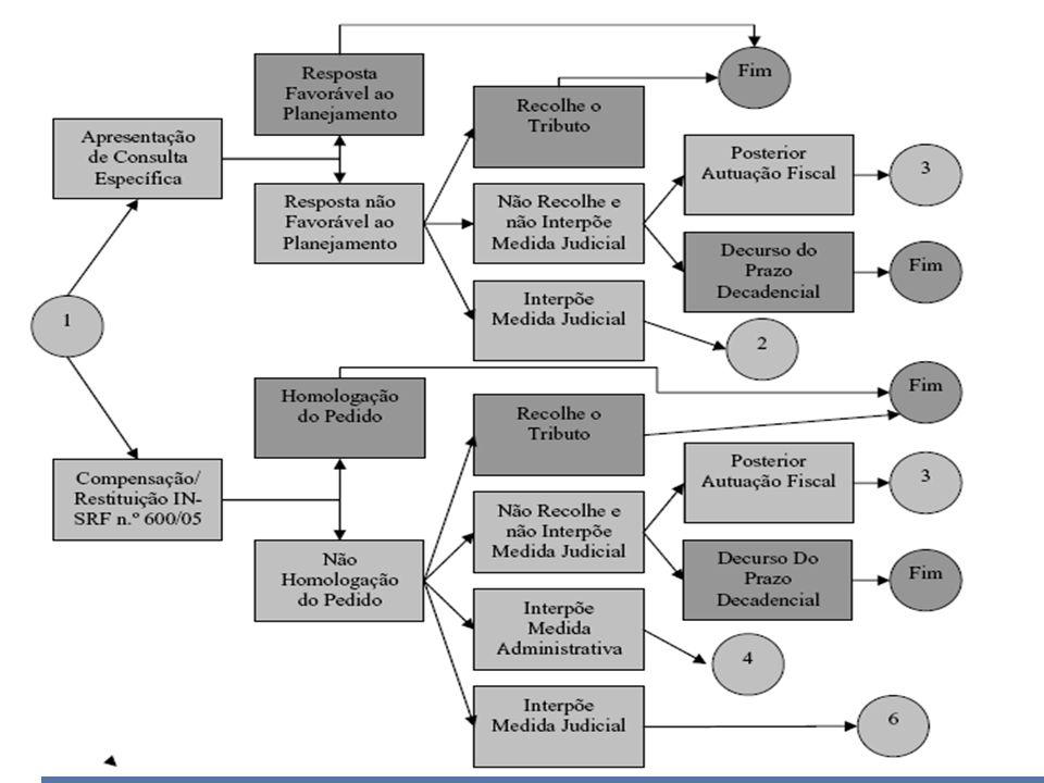 Condução do Planejamento Tributário pela via Administrativa (LEMES JUNIOR, CHEROBIN E RIGO, 2002)