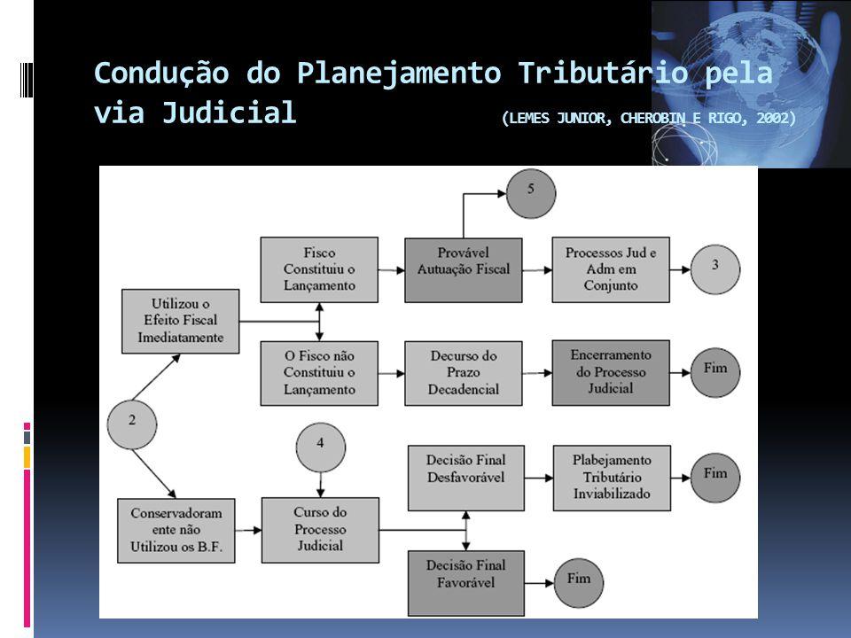 Condução do Planejamento Tributário pela via Judicial (LEMES JUNIOR, CHEROBIN E RIGO, 2002)