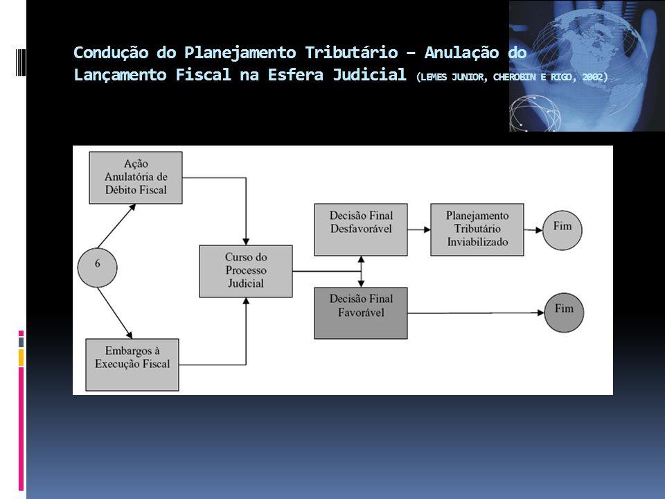 Condução do Planejamento Tributário – Anulação do Lançamento Fiscal na Esfera Judicial (LEMES JUNIOR, CHEROBIN E RIGO, 2002)