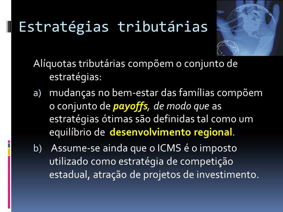 Estratégias tributárias Alíquotas tributárias compõem o conjunto de estratégias: a) mudanças no bem-estar das famílias compõem o conjunto de payoffs, de modo que as estratégias ótimas são definidas tal como um equilíbrio de desenvolvimento regional.