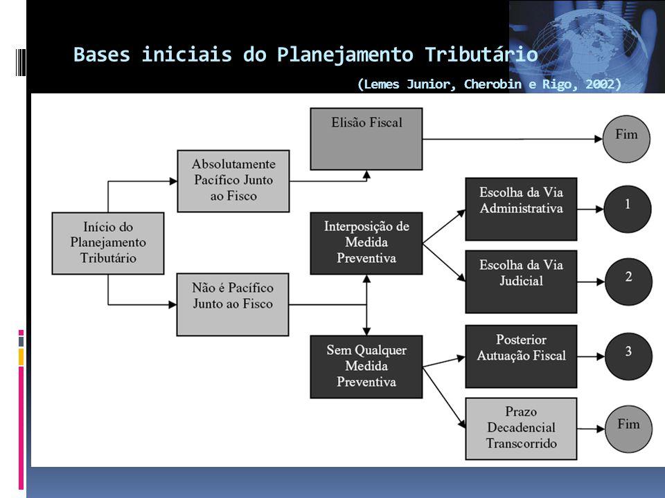 Bases iniciais do Planejamento Tributário (Lemes Junior, Cherobin e Rigo, 2002)